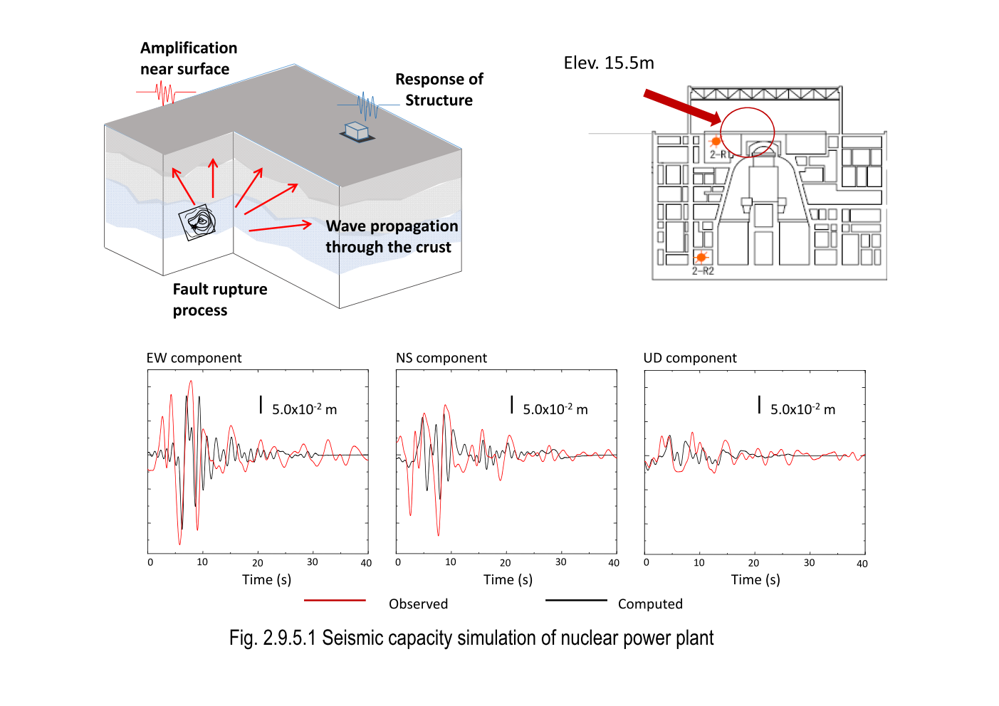 Project Research Center For Large Scale Earthquake Tsunami And Nuclear Power Plant Line Diagram Of Developing A Numerical Method Analyzing Wave Generation Propagation Processes Seismic Responses Building