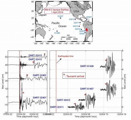 Tsunami propagation recorded on DART stations