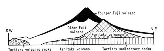 Fuji Geology