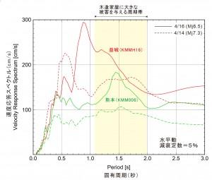 図4 強い揺れを観測したKiK-net益城とK-NET熊本の揺れの速度応答スペクトルを求めた(それぞれ、赤と緑の実線)。点線は、4/14日の地震(Mj6.5)の応答スペクトルを表す。どちらの地点も、4/14日の地震をうわまわる強い揺れであったことがわかる。益城では、4/14日の地震では0.6秒前後に強い応答見られたが、この地震では0.9秒前後に強い応答が起きている。おそらく、強い揺れの地盤の非線形応答(あるいは液状化など)により地盤の増幅特性が変化したものと考えられる。