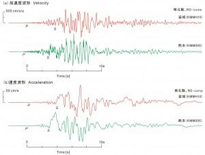 図3 震源に近い2観測点(KiK-net益城、K-NET熊本)の(a)加速度波形(南北方向の揺れ成分;上)と、これを時間積分して求めた(b)速度波形を示す。熊本地点での加速度波形を見ると、S波の後続部分に通常のなめらかな波形とは異なる「尖った」波形が見られる。これは、強い揺れによって生じた地盤の非線形応答によるものと考えられる。