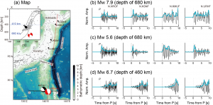 Figure 1. (a) Map of F-net and epicenters around the northern Bonin Islands and a cross section showing seismicity along longitude-line 28°N from the JMA catalog. Observed P waveforms for the 2015 Bonin earthquake (b) mainshock, (c) aftershock, and (d) an earthquake at a depth of 460 km. A band-pass filter with a passed-band frequency of 1–8 Hz was applied and each trace was normalized to its maximum amplitude. Bold blue lines in b–d represent the smoothed seismogram envelopes of each trace.