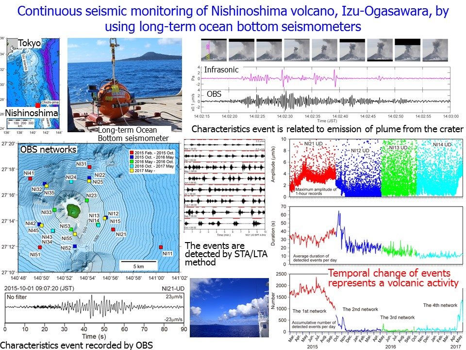 Continuous seismic monitoring of Nishinoshima volcano, Izu‑Ogasawara, by using long‑term ocean bottom seismometers