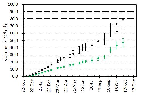 図4 噴出量とその変化.黒はトータルの噴出量.緑色は陸上部分の体積.エラーバーは,海岸線の読み取り誤差,海水面上の溶岩の比高と水深の不確かさから生じる誤差.陸上部分の体積については,国土地理院による測量データ(2,3,7月)とその後の経過等をもとに推定されるおよその平均溶岩厚さと山頂標高の増加曲線をもとに見積もっている.