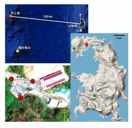 図1:空振の検出と到来方向を推定するため,空振計(白山工業製・SI102およびSI103)を3点(赤丸①②③)設置した.100 Hz サンプリングでオフライン収録している.西之島の空振は父島から見て278oN の方向から来ると予想される.