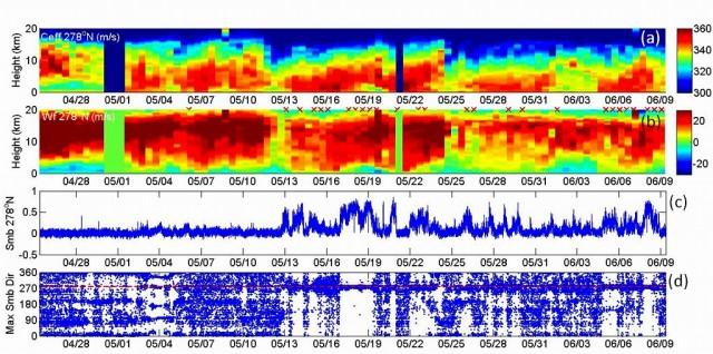 図3:父島における高層大気の観測値(気象庁)と空振検出状況の比較.西之島から父島への方向への(a)実効的音速(音速+風の効果)と(b)風速,(c)西之島方向からの空振伝播の確からしさを示す値(図2(d)の278oにおけるセンブランス値をとりだしたもの),(d)最大センブランス値を示す方向.5月12日の夜から頻繁に,センブランス値の大きい値が見られるようになり,その時には,いつも西之島方向からの伝播(278o)を示していた.空振の伝播は,大気構造(特に,実効的音速)の影響を強く受ける.父島気象観測所では,1日2回(9:00, 21:00),ゾンデによる高層気象観測がおこなわれている.この計測間隔は,空振検出状況の変化に対して,時間分解能が不足しているが,5月12日を境に大気構造に明瞭な変化があるようには見られない.また,(b)の枠の上に示す赤い×印は,気象観測が行われた時刻付近で,空振が検出されていることを示す.×印のついた時間の大気構造とそれ以外の間にも,系統的な違いは見られない.従って,空振検出状況の変化は,西之島の火山活動の何らかの変化を示している可能性がある.より大きな空振を出す活動に変化した,火口が,父島へ空振が届きやすい高度や位置に変化した,などの可能性がある.