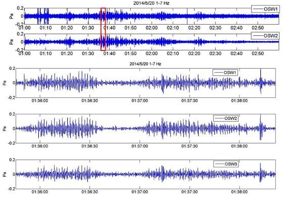 図5:父島で捉えた西之島からの空振波形.1-7Hzの帯域でフィルターを掛けたもの.1.5秒くらいの間隔でパルスが発生しているように見える.