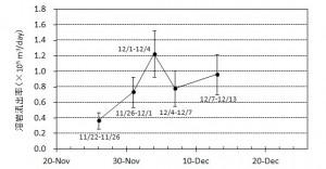 図2 期間毎の溶岩流出率とその変化.エラーバーは海水面上の溶岩の比高と水深の不確かさから生じる誤差.