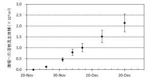 図2 新島から海へ流出した溶岩体積とその変化※.エラーバーは海水面上の溶岩の比高と水深の不確かさから生じる誤差.
