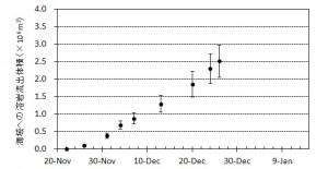 図2 海へ流出した溶岩体積とその変化※.エラーバーは海水面上の溶岩の比高と水深の不確かさから生じる誤差.