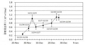 図3 期間毎の溶岩流出率とその変化※.エラーバーは海水面上の溶岩の比高と水深の不確かさから生じる誤差.