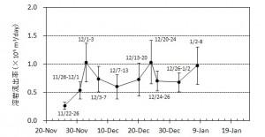 図3 期間毎の溶岩流出率とその変化※.エラーバーは,海岸線の読み取り誤差,海水面上の溶岩の比高と水深の不確かさから生じる誤差.
