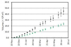 図4 噴出量とその変化.黒はトータルの噴出量.緑色は陸上部分の体積.エラーバーは,海岸線の読み取り誤差,海水面上の溶岩の比高と水深の不確かさから生じる誤差.陸上部分の体積については,国土地理院による測量データ(2月および3月)とその後の経過等をもとに推定されるおよその溶岩厚さの平均値と山頂標高の増加曲線をもとに見積もっている.
