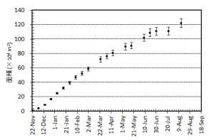 図3 西之島の新たに形成された部分の面積変化および面積増加率.エラーバーは海岸線の読み取り精度から生じる誤差.面積増加率は減少を続けた後,5月以降大きく変動している.