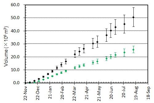図4 噴出量とその変化.黒はトータルの噴出量.緑色は陸上部分の体積.エラーバーは,海岸線の読み取り誤差,海水面上の溶岩の比高と水深の不確かさから生じる誤差.陸上部分の体積については,国土地理院による測量データ(2,3,7月)とその後の経過等をもとに推定されるおよその溶岩厚さの平均値と山頂標高の増加曲線をもとに見積もっている.
