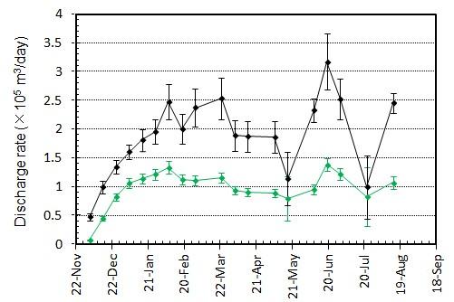 図5 噴出率(1日当たりの噴出量)とその変化.黒はトータルの噴出率.緑色は陸上のみに対する噴出率.図3の噴出量ダイアグラムをもとに見積もっている.エラーバーは,海岸線の読み取り誤差,海水面上の溶岩の比高と水深の不確かさから生じる誤差.
