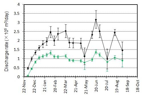 図5 噴出率(1日当たりの噴出量)とその変化.黒はトータルの噴出率.緑色は陸上のみに対する噴出率.図4の噴出量ダイアグラムをもとに見積もっている.エラーバーは,海岸線の読み取り誤差,海水面上の溶岩の比高と水深の不確かさから生じる誤差.