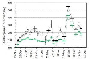 図5 期間毎の平均噴出率(1日当たりの噴出量)とその変化.黒はトータルの噴出率.緑色は陸上のみに対する噴出率.図4の噴出量ダイアグラムをもとに見積もっている.エラーバーは,海岸線の読み取り誤差,海水面上の溶岩の比高と水深の不確かさから生じる誤差