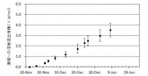 図2 海へ流出した溶岩体積とその変化※.エラーバーは,海岸線の読み取り誤差,海水面上の溶岩の比高と水深の不確かさから生じる誤差.なお,1月8日までの溶岩流出量は,前回の総噴出量のおよそ1/7に相当する.