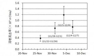 図4 期間毎の溶岩流出率とその変化.エラーバーは海水面上の溶岩の比高と水深の不確かさから生じる誤差.