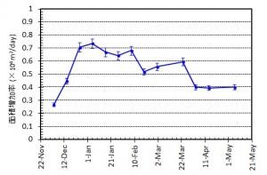 図2 西之島の新たに形成された部分の面積変化および面積増加率.エラーバーは海岸線の読み取り精度から生じる誤差.面積増加率は1月から減少傾向にある.