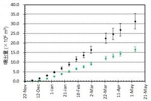 図3 噴出量とその変化.黒はトータルの噴出量.緑色は陸上部分の体積.エラーバーは,海岸線の読み取り誤差,海水面上の溶岩の比高と水深の不確かさから生じる誤差.陸上部分の体積については,国土地理院による測量データ(2月および3月)をもとに推定される溶岩厚さの平均値と山頂標高の増加曲線をもとに見積もっている.噴出量はすでに前回噴火のおよそ2400万m3を上回ったと推定される.