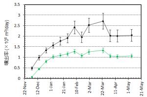 図4 噴出率(1日当たりの噴出量)とその変化.黒はトータルの噴出率.緑色は陸上のみに対する噴出率.図3の噴出量ダイアグラムをもとに見積もっている.エラーバーは,海岸線の読み取り誤差,海水面上の溶岩の比高と水深の不確かさから生じる誤差.噴出率は2014年2月にかけて増加し,2~3月は 25万m3/day程度であったが,4月に入ってからは20万m3/day程度と推定される.2013年11月からの平均噴出率は約18万m3/dayである.
