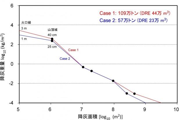 図2 およその降灰重量と面積の関係.噴出量は60-110万トン程度と推定される.近傍付近の降灰状況は不明であるため2通りの仮定をしている.