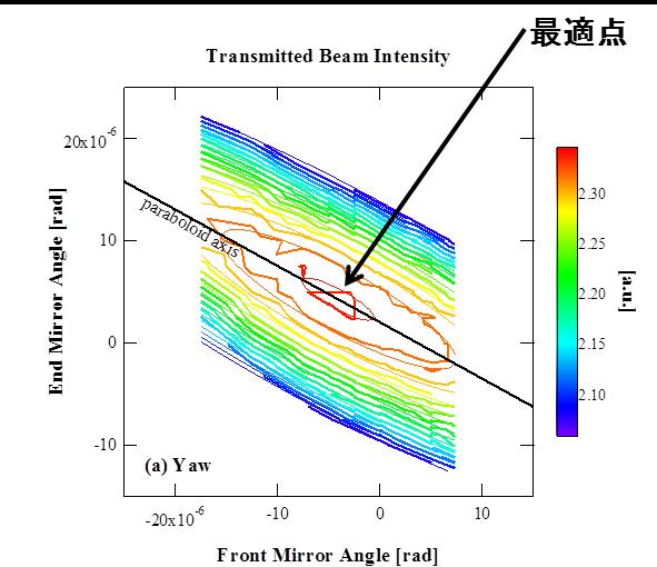 図2:鏡の傾きに対する透過光強度の変化 縦軸、横軸はそれぞれ奥、手前の鏡の左右への傾きの大きさ。太い等高線は実測された強度変化、細い線は理論モデルの予測値を表す。