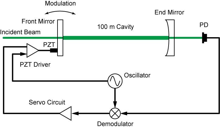 図3:自動アラインメント制御システムの模式図(1自由度) 機械変調によって4自由度各鏡の傾きを分離、検出する。