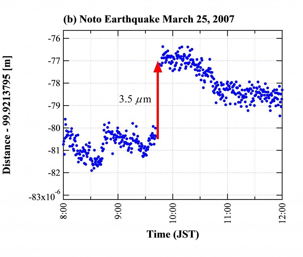 図4:2007年に観測された2つのイベント。日本海地震(a)は絶対長干渉計(青い点)とマイケルソン型干渉計(赤い線)の両方で一致するひずみ変化を観測できた。能登地震(b)では、マイケルソン型では観測が中断したが、絶対長干渉計では大きなひずみ変化の観測に成功した。