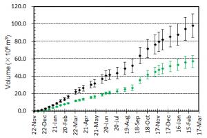 図4 噴出量とその変化.黒はトータルの噴出量.緑色は陸上部分の体積.エラーバーは,海岸線の読み取り誤差,海水面上の溶岩の比高と水深の不確かさから生じる誤差.陸上部分の体積については,国土地理院による測量データ(2,3,7,12 月)とその前後の経過等をもとに推定されるおよその平均溶岩高さと山頂標高の増加曲線をもとに見積もっている.