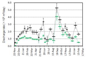 図5 期間毎の平均噴出率(1日当たりの噴出量)とその変化.黒はトータルの噴出率.緑色は陸上のみに対する噴出率.図4の噴出量ダイアグラムをもとに見積もっている.エラーバーは,海岸線の読み取り誤差,海水面上の溶岩の比高と水深の不確かさから生じる誤差.