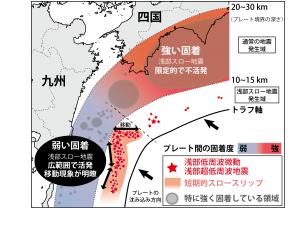 図4.浅部スロー地震の移動と、通常の地震発生域(深さ10~30 km)のプレート間固着との関係についての解釈図。プレート間固着が弱い場所の浅部側では広範囲に渡って浅部スロー地震活動が活発で、明瞭な移動現象が見られる。一方、固着が強い場所の浅部側では活動が限定的で不活発である。