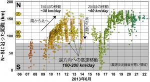 図2.図2のN-S測線に沿った距離で投影した浅部低周波微動の時空間プロット。横軸は時間(日付)を表している。グレーのエリアは海底地震観測網の外側(南側)に位置するため、震源決定精度が悪い領域。全体として、南から北へ移動しており、1回目と2回目の移動の平均的な速度は1日あたり30~60 km。6月12日~14日にかけての逆方向(北から南)の高速移動はRTR(Rapid tremor reversal: 参考文献【7】)と呼ばれる移動現象。