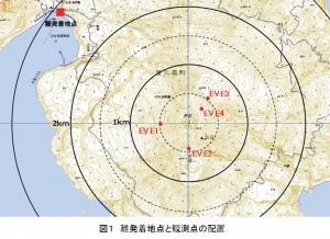 図1 離発着地点と観測点の配置