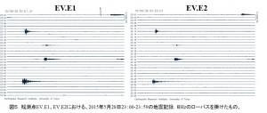 図5 観測点EV.E1、EV.E2における、2015年5月28日23:00-23:59の地震記録.8Hzのローパスを掛けたもの