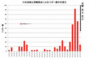 図6  自動検出による、5/1から5/29までの山頂付近のイベントトリガー数。