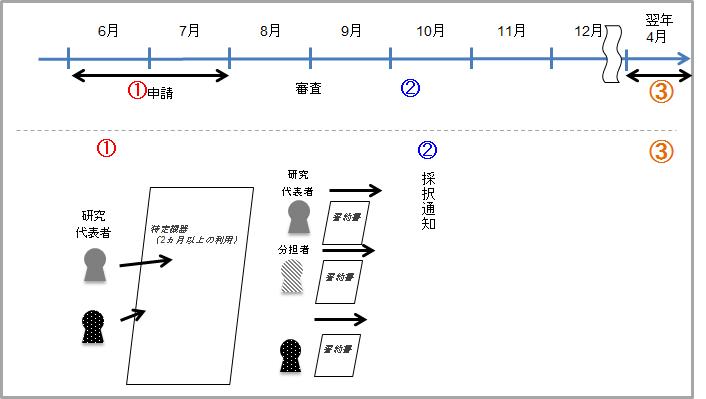 特定機器説明図
