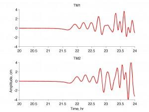 今朝のチリ地震からのTM1, TM2での予測波形。横軸は 地震発生時(日本時間の7時54分)からの時間(hour)
