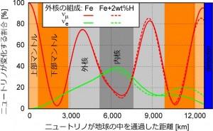図:地球の中心を通過する、40億電子ボルトのエネルギーをもったミュー型ニュートリノ( 、赤線)が、電子型ニュートリノ( 、緑線)に変化する様子。実線・点線は、それぞれ外核の組成が鉄・鉄に2%の水素が混ざった場合。