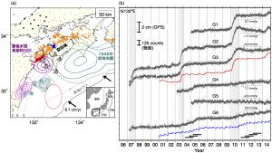 図1. 固着域と微動発生域の間の空白域と観測された地殻変動.(a) 1946年南海地震3,豊後水道長期的SSEのすべり分布4と深部低周波微動の分布.その他のコンターは,日向灘で発生した地震の地震時すべりと余効すべりの分布を示す5.赤点線は豊後水道長期的SSE発生時に活発化した超低周波地震の発生領域2.灰色丸はGEONETのGPS観測点を示す.(b) 四国西部のGPS観測点における南東方向の変位.赤・青線は,(a)の赤・青領域における微動の積算発生個数.GPS変位と微動積算個数の時系列は,2007-2008年の直線トレンドを差し引いてある.