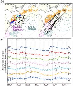 南海トラフ沈み込み帯の固着域と深部低周波微動域とのギャップで発見されたスロースリップイベント