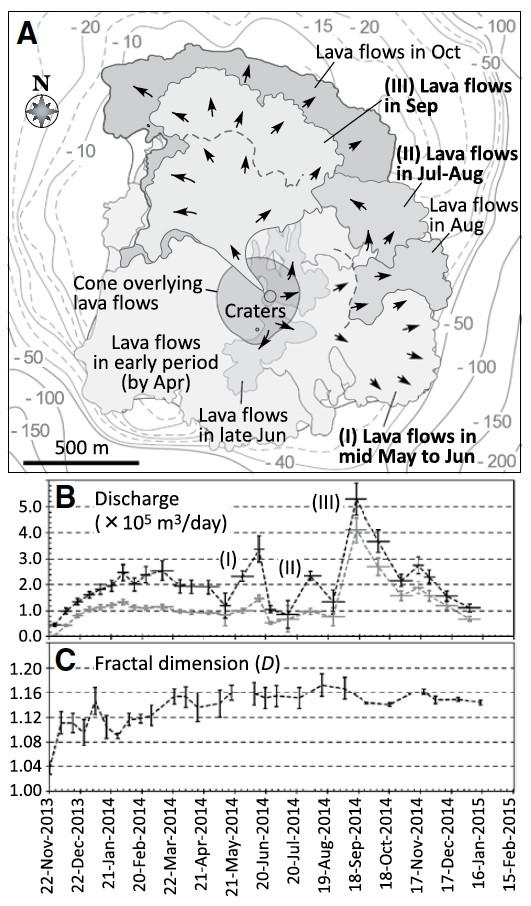 図3 A: 西之島の成長過程(2014年5–10月のまとめ).B: 噴出率の時間変化.黒線はトータル,灰色線は陸上部分に対する値.Aの溶岩ローブ群 I,II,III は,Bの噴出率ピークに対応して形成された.C: 溶岩流周縁部に対するフラクタル次元の時間変化.