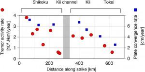 図3. 沈み込み帯の走向方向に対する微動活動とプレート沈み込み速度 [Heki and Miyazaki, 2001] の比較.