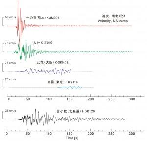 図5 地震の規模が大きく(Mj7.3)、かつ震源が浅かった(h=10 km)ことから、長周期地震動が強く発生した。4地点(一の宮、大分、此花、東雲)で観測された長周期地震動の例(地動速度、南北成分)を示す。参考のため、2003年十勝沖地震(Mj8.0)において長周期地震動による石油タンクのスロッシング事故が起きた苫小牧で観測された長周期地震動の波形も示す。