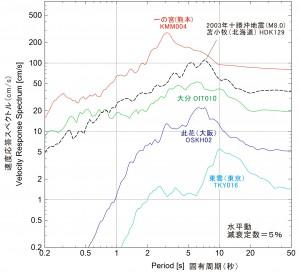 図6 速度応答スペクトルを見ると、震源に近い、KiK-net一の宮地点(熊本)での長周期地震動には、広い周期帯で十勝沖地震の苫小牧を上回る強い速度応答が確認できた。ただし、図5からわかるように、震源に近い一宮地点の地震動の継続時間は30秒程度であり、苫小牧で観測された数分間の長い長周期地震動に比べると、構造物に与える影響は比較的小さいことも考えられる。大分地点での長周期地震動の応答レベルは、苫小牧の半分程度であった。此花や東雲は、震源から数百キロ以上離れており振幅は小さいが、それぞれ6秒と10秒の卓越周期を持つ長周期地震動が観測された。