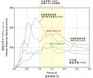 図4 上記の4つの強い揺れ記録(熊本地方の地震、兵庫県南部地震)について速度応答スペクトルを計算すると、益城と熊本地点の揺れには、周期0.4〜0.6秒の短周期成分に加え、周期1〜2秒程度のやや長い周期成分も強かったことがわかる。この特徴は、兵庫県南部地震での神戸海洋気象台や神戸大学での揺れの記録と似ている。なお、周期1〜2秒の強い揺れは、木造家屋に大きな被害を与えると考えられる。