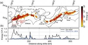 図1. 11年間(2004年4月~2015年3月)に発生した微動による累積エネルギーの空間分布. (a) 本研究で得られた微動のエネルギーの空間分布. (b) 本研究(our result)と先行研究(Obara et al., 2010)の沈み込み帯の走向方向に対するエネルギー量のプロファイルの比較.