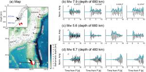 図1. (a)観測点と震央の分布図,(b)2015年5月30日小笠原諸島西方沖で発生したMw 7.8の地震(地図中赤印)のP波波形,(c)2015年6月3日に発生した余震(Mw 5.6)のP波波形,(c)2010年11月30日に深さ460 kmで発生したMw 6.7の地震(地図中黒印)のP波波形.地震波形はいずれも上下動成分の速度波形に1-8 Hzのバンドパスフィルターを適用したものである.(b-d)の水色線はそれぞれの地震波形の包絡形状を示している.